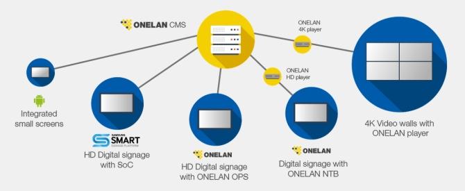 onelan_architettura_completa_670px